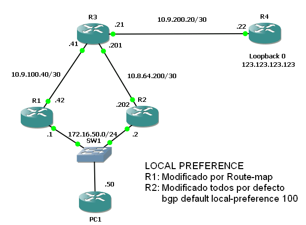 BGP-LOCAL-PREFERENCE.PNG